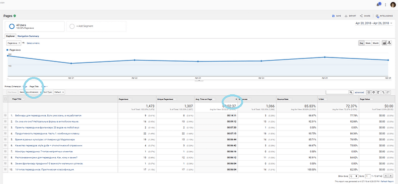 Average time on page and bounce rate for the Content Dashboard of Google Analytics