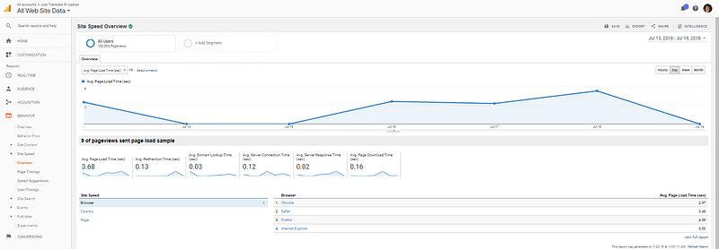Website speed overview - Monitoring website performance