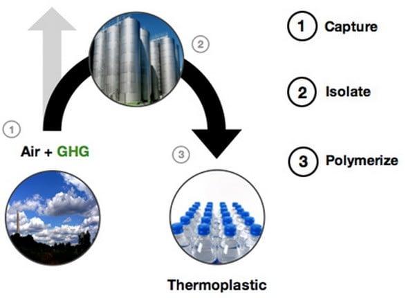 AirCarbon plastic