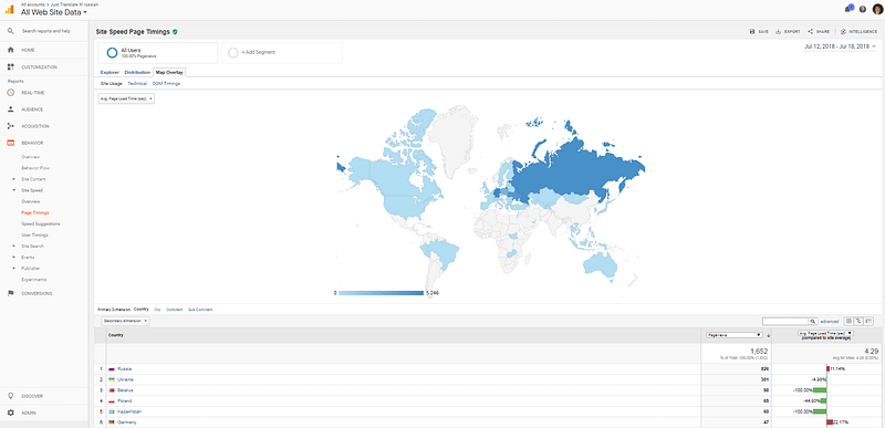 Server response time by country