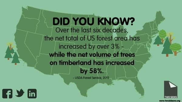US Forest Area & Net Volume of Trees has grown.